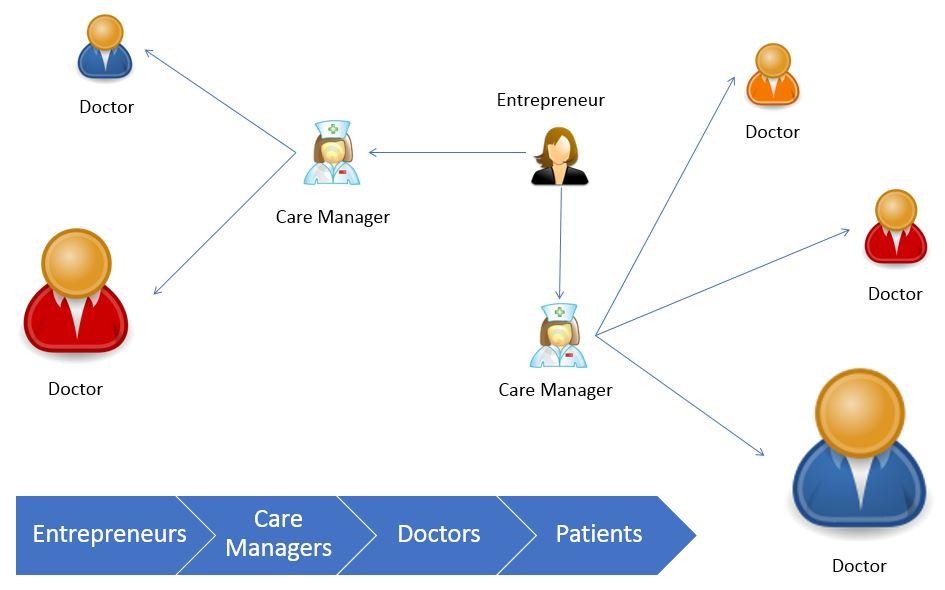 %medicare chronic care management %nursing care plan for chronic pain management